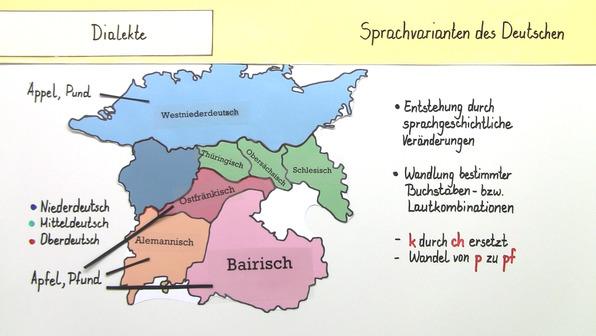 Sprachvarianten des Deutschen: Umgangssprache, Gruppensprache, Fachsprache, Dialekte