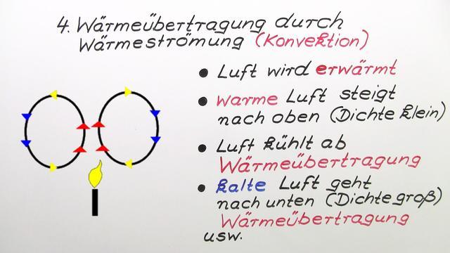 Wärmeströmung (Konvektion)