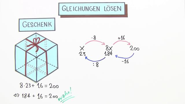 Gleichungen durch Rückwärtsrechnen lösen