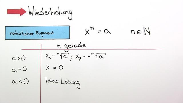 Potenzgleichungen mit ungeradem Exponenten