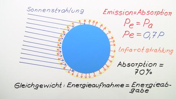 Strahlungsgleichgewicht der Erde