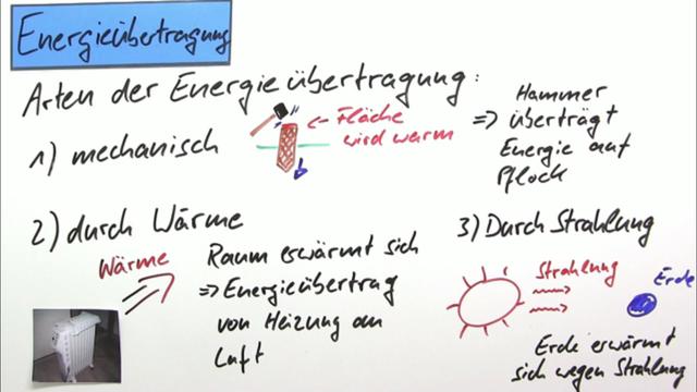 Energieübertragung und Energiespeicherung