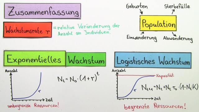 logistisches wachstum biologie