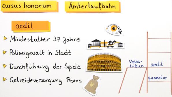 Cursus honorum – Ämterlaufbahn