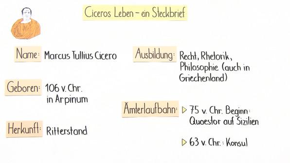 Cicero – Leben und Werk