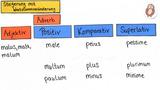 Adverbien - Ausnahmen bei Bildung und Steigerung