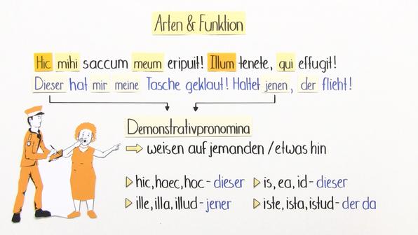 Welche Pronomen gibt es?