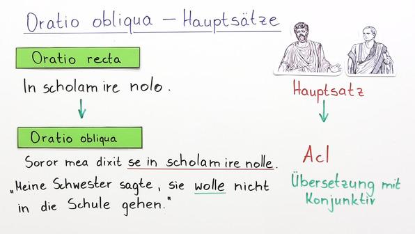 Oratio obliqua - Sätze in der indirekten Rede