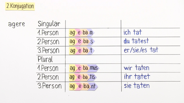 Konsonantische Konjugation – Imperfekt