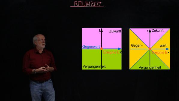 Raumzeit – Denken in vier Dimensionen