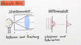 Klassische Optik