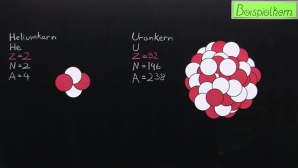 Modell des Atomkerns