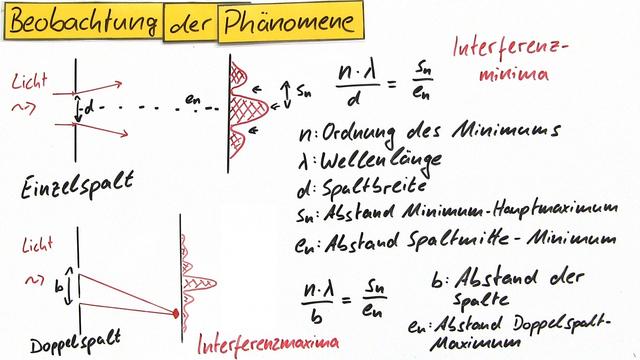 Wellenmodell des Lichts – Physik online lernen