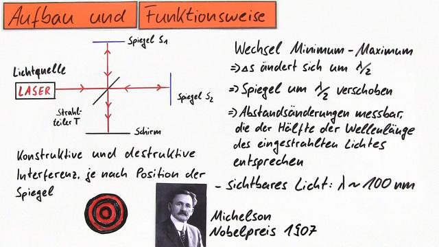 Michelson-Interferometer