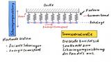 Kenngrößen mechanischer Wellen