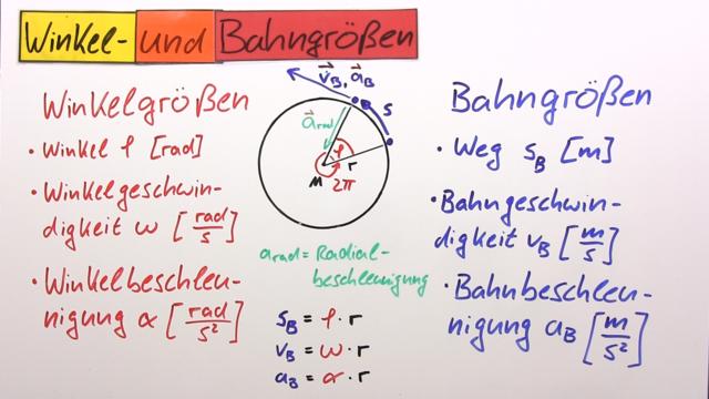Zeit-Bahngrößen-Gesetze der Rotation (Übungen & Arbeitsblätter)