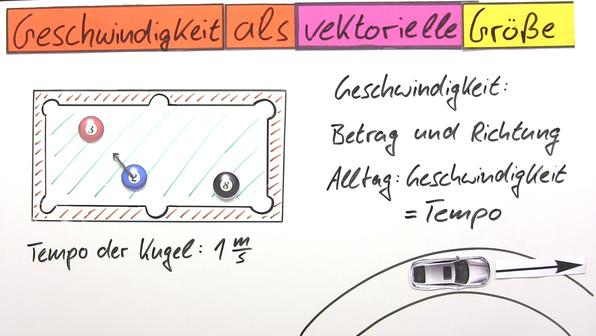 15427 vektorcharakter der geschwindigkeit.vorschau