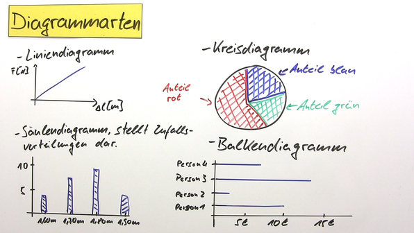diagramme beschreiben englisch