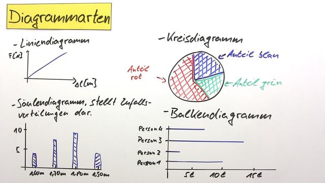 Diagramme Arten Arbeitsblatt : Diagramme darstellung physikalischer zusammenhänge