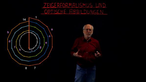 Intensität von Licht – Zeigerformalismus und optische Abbildungen