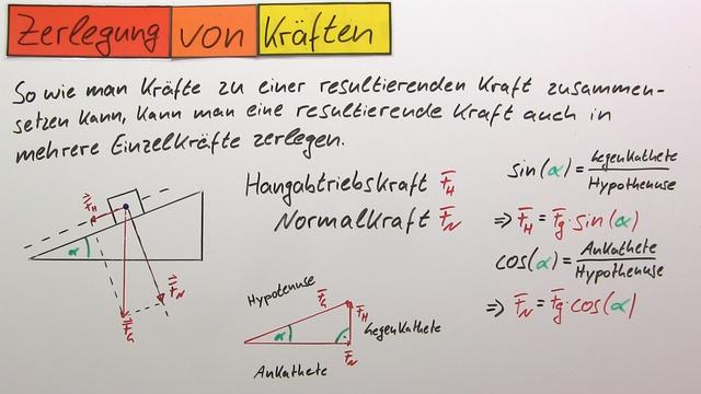 Kr fteparallelogramm rechnerische ermittlung von betrag for Resultierende kraft berechnen