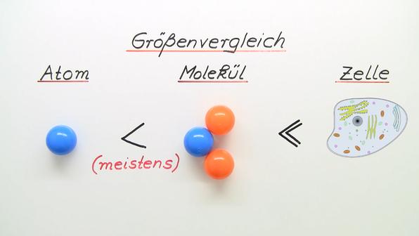 Atome und Moleküle