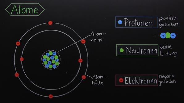 Der Aufbau eines Atoms aus Elementarteilchen