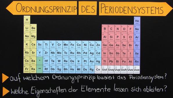 Periodensystem der Elemente – Ordnungsprinzip