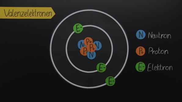 Chemische Bindungen Definition Bindungsarten I Sofatutor