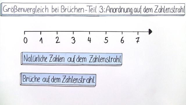 Größenvergleich bei Brüchen – Anordnungen auf dem Zahlenstrahl (3 ...