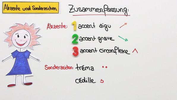 Akzente und Sonderzeichen