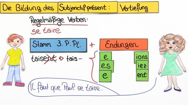 Subjonctif Présent – Bildung (Vertiefungswissen)
