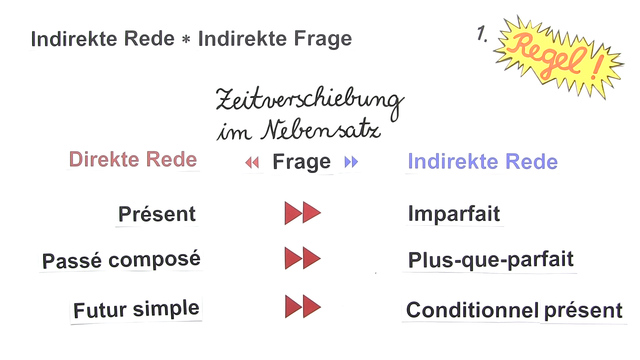 Indirekte Frage in der Vergangenheit (Übungen & Arbeitsblätter)