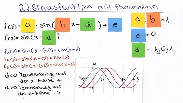 Parameter bei trigonometrischen Funktionen