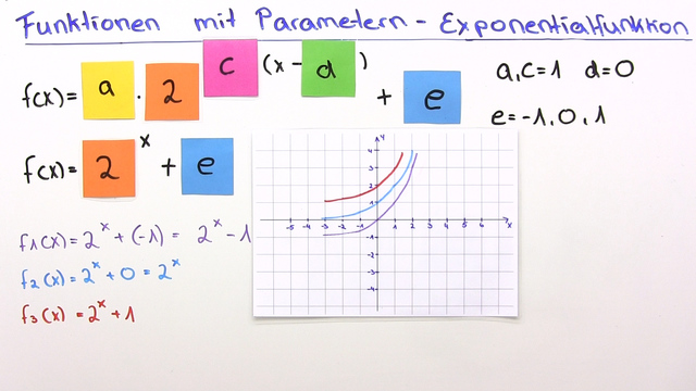 Parameter bei Exponentialfunktionen