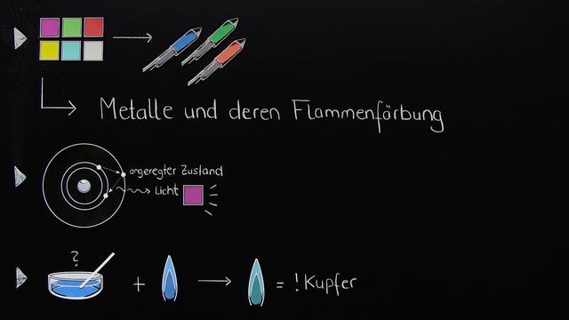 Metallionen und ihre Flammenfärbung