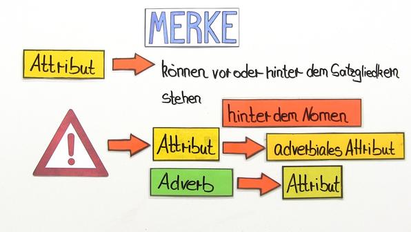 Adverbien online lernen