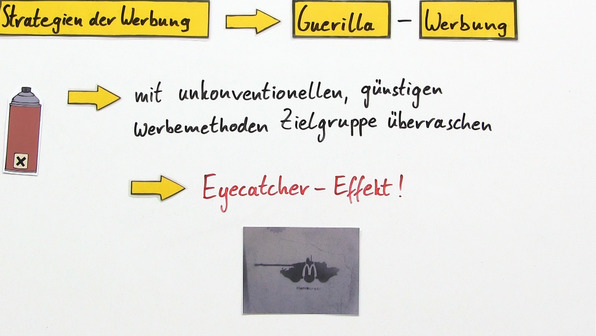 Werbung – Strategien