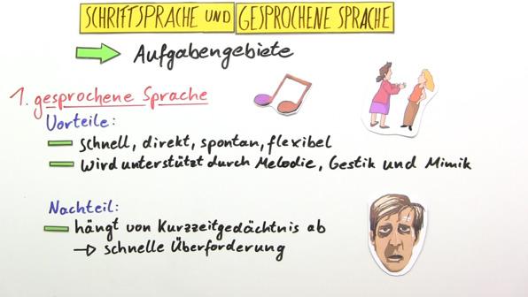 Schriftsprache vs. gesprochene Sprache