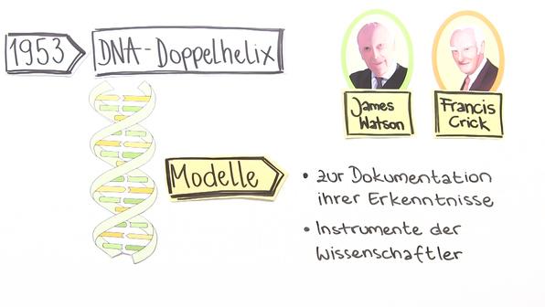 Modelle nutzen und erstellen – Methoden