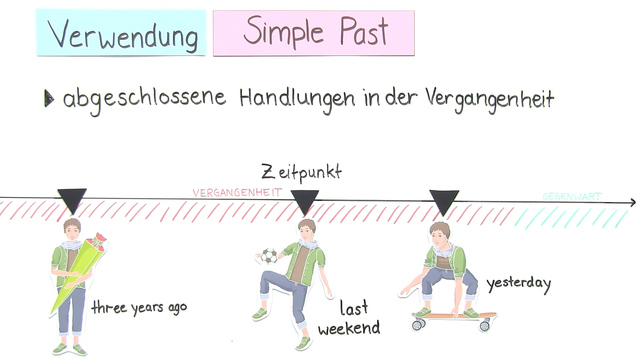 Simple Past – Überblick