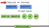 Satzverkürzungen mit Infinitiv 1: Übungsvideo