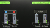 Elektrolyse – erzwungene Redoxreaktionen