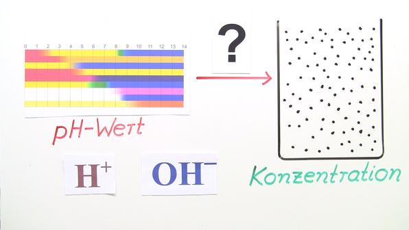 Berechnung von Konzentrationen mithilfe des pH-Wertes