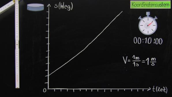 Geradlinige, gleichförmige Bewegung – Darstellung im Diagramm