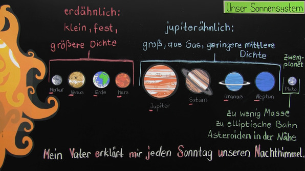 Sonne und Sonnensystem