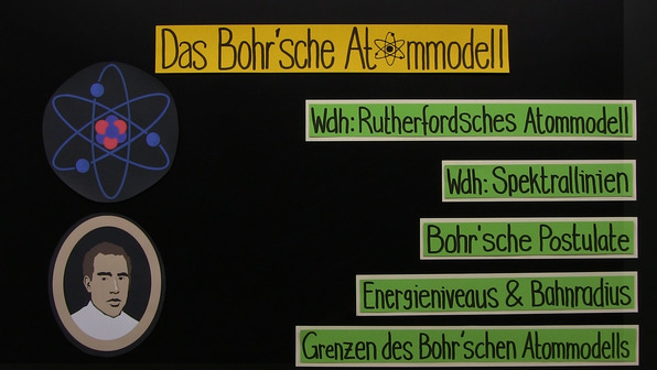 Bohr'sches Atommodell