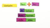 Getrennt- und Zusammenschreibung: Adverbien + Verb