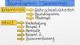 Baumdiagramme und Summenregel – Erklärung