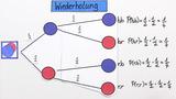 Baumdiagramme und Summenregel – Beispiele